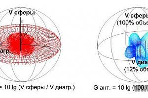 Об «усилении» антенн, диаграммах направленности и видах связи