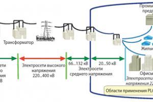 Шум на связи (о PLC технологии)
