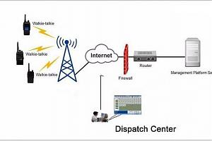 GSM/WCDMA радиостанции