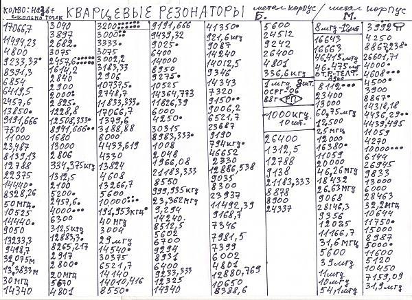 Продам Транзисторы 2Т837А.В.Д.