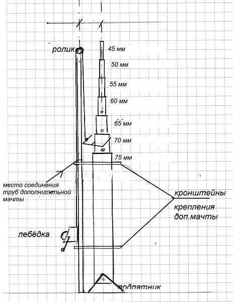 Продам Дюралевые телескопические мачты