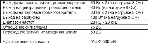 Продам Блок УНЧ с тр. от Samsung HT-KD500