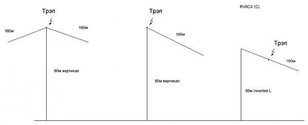 Продам Трэп 80м для изготовления вертикала 80/160 [лот 1]