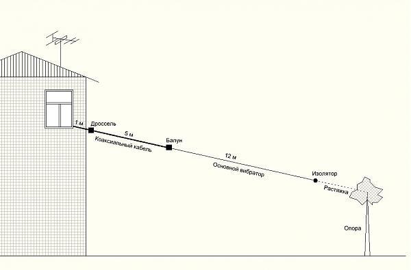 Продам Широкополосная антенна для приемника (лот1)