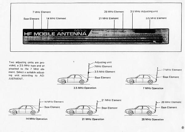 Продам Автомобильная многодиапазонная КВ антенна МА-5