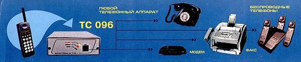 Продам Интерфейс Тс-096