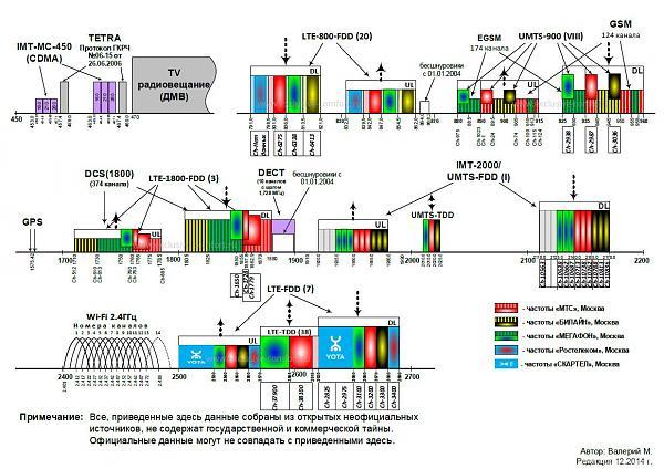 Продам Детектор сигнализатор ВЧ и СВЧ излучений (лот 2)