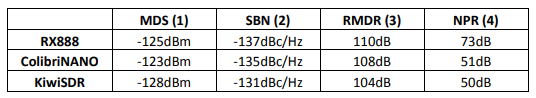 Продам SDR RX888 к трансиверу второй приёмник панорама