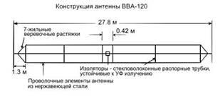 Продам КВ антенна CODAN BBA-120